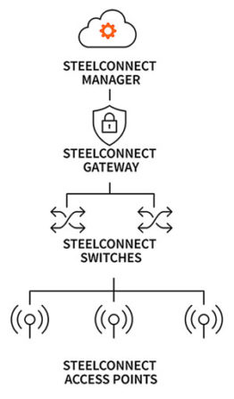 steelconnect-component-diagram